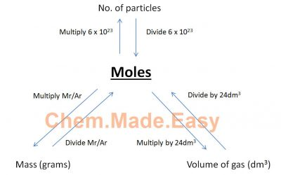 How To Solve Most Mole Calculation Questions – Part 1